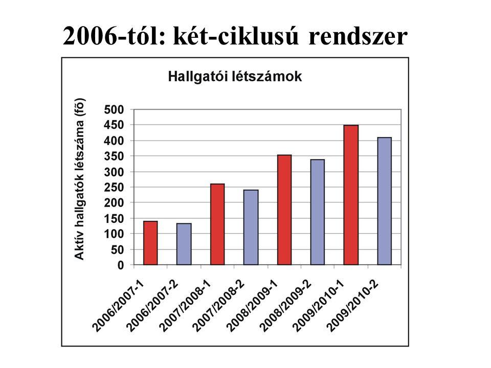 2006-tól: két-ciklusú rendszer