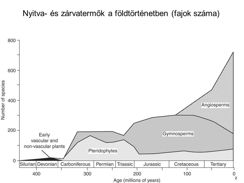 Figure 11 A légköri CO2 változása és a zárvatermők megjelenése