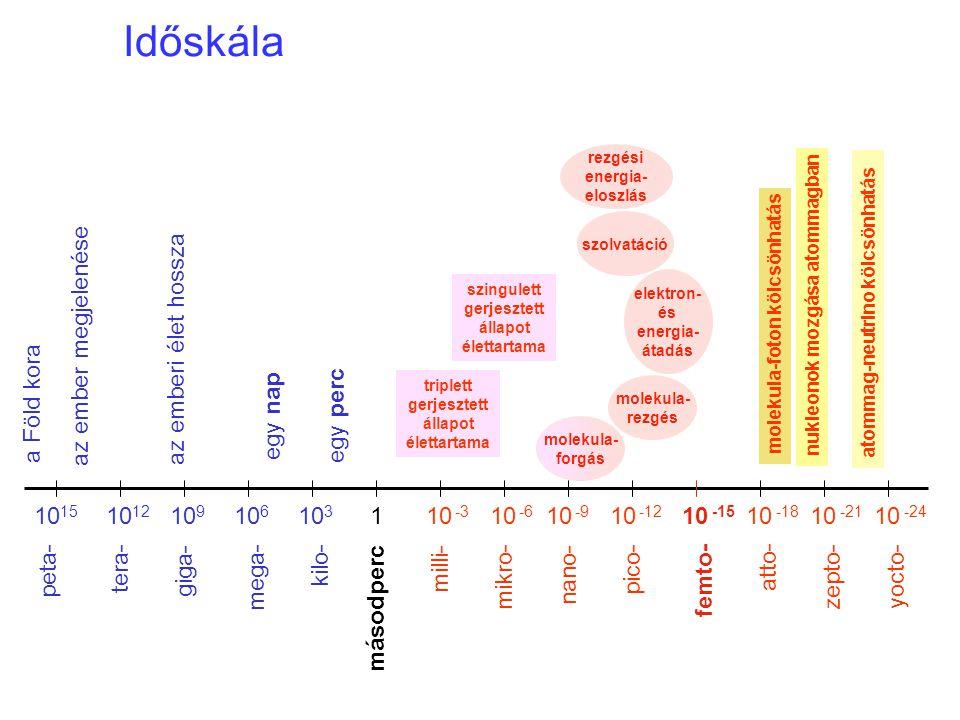 Időskála 10 15 10 12 10 9 10 -15 10 -18 10 -21 10 -24 10 6 10 3 10 -6 10 -3 10 -9 10 -12 1 másodperc tera- giga- mega- kilo- mikro- milli- nano- pico-