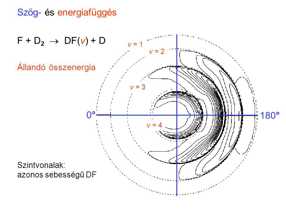 Szög- és energiafüggés 0°0° 180° v = 1 v = 2 v = 3 v = 4 F + D 2  DF(v) + D Állandó összenergia Szintvonalak: azonos sebességű DF