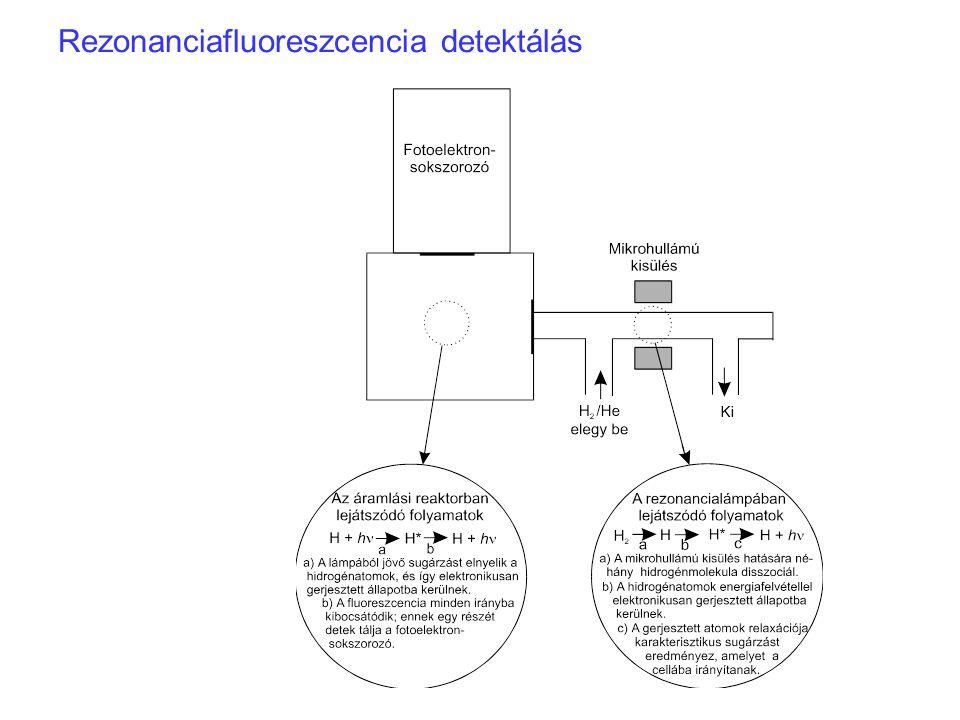 Rezonanciafluoreszcencia detektálás
