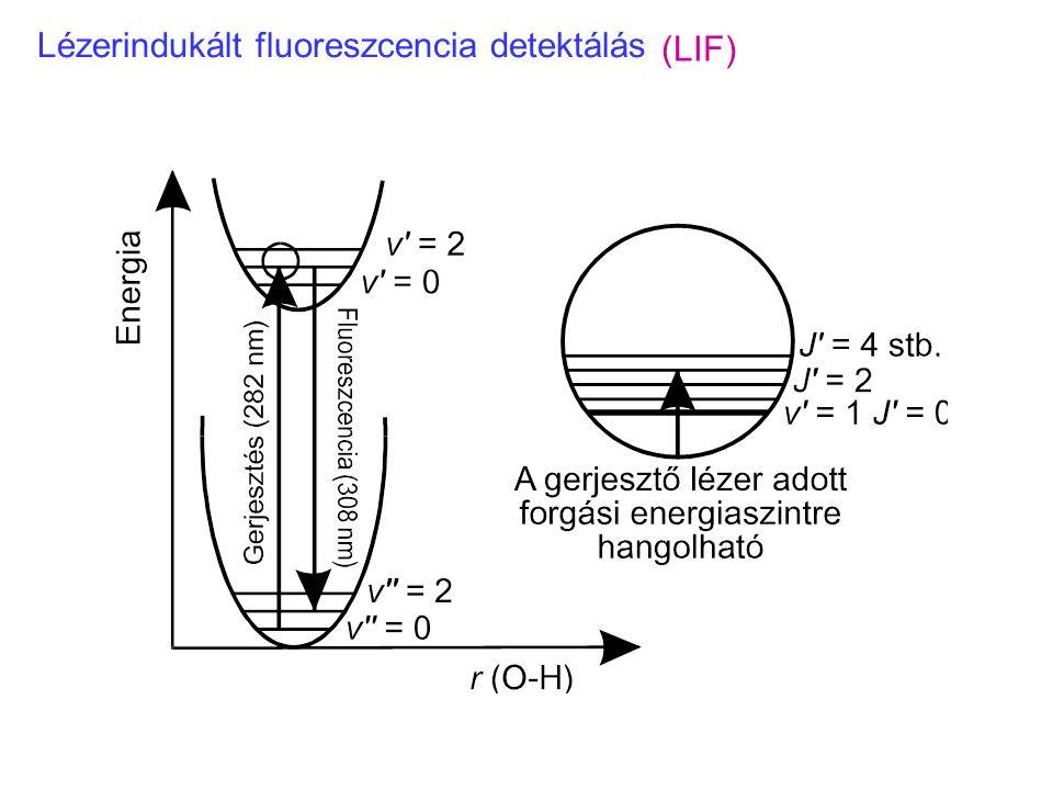 Lézerindukált fluoreszcencia detektálás (LIF)