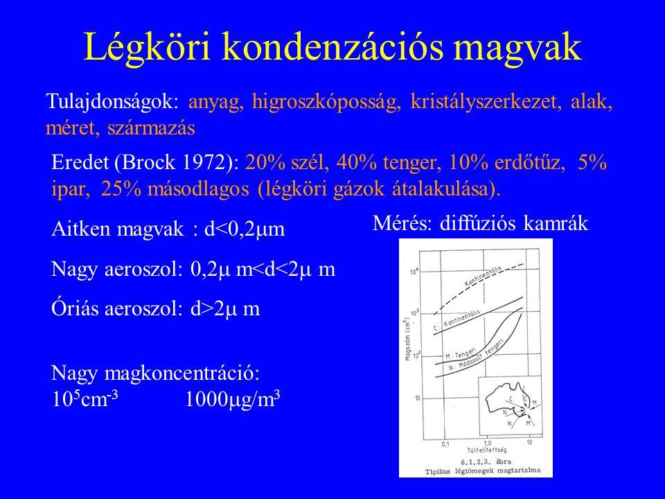 Légköri kondenzációs magvak Tulajdonságok: anyag, higroszkóposság, kristályszerkezet, alak, méret, származás Eredet (Brock 1972): 20% szél, 40% tenger