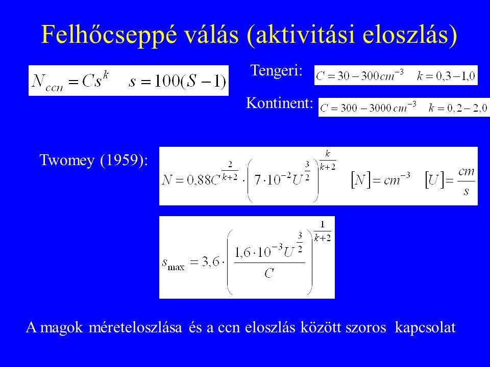 Felhőcseppé válás (aktivitási eloszlás) Tengeri: Kontinent: Twomey (1959): A magok méreteloszlása és a ccn eloszlás között szoros kapcsolat