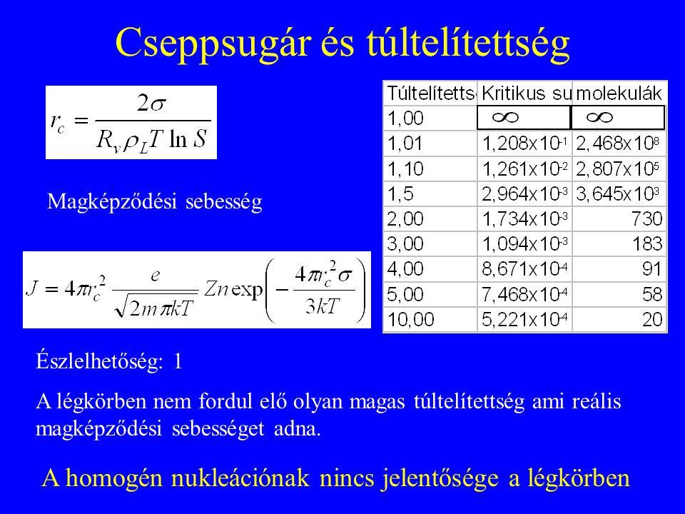 Cseppsugár és túltelítettség Magképződési sebesség Észlelhetőség: 1 A légkörben nem fordul elő olyan magas túltelítettség ami reális magképződési sebe
