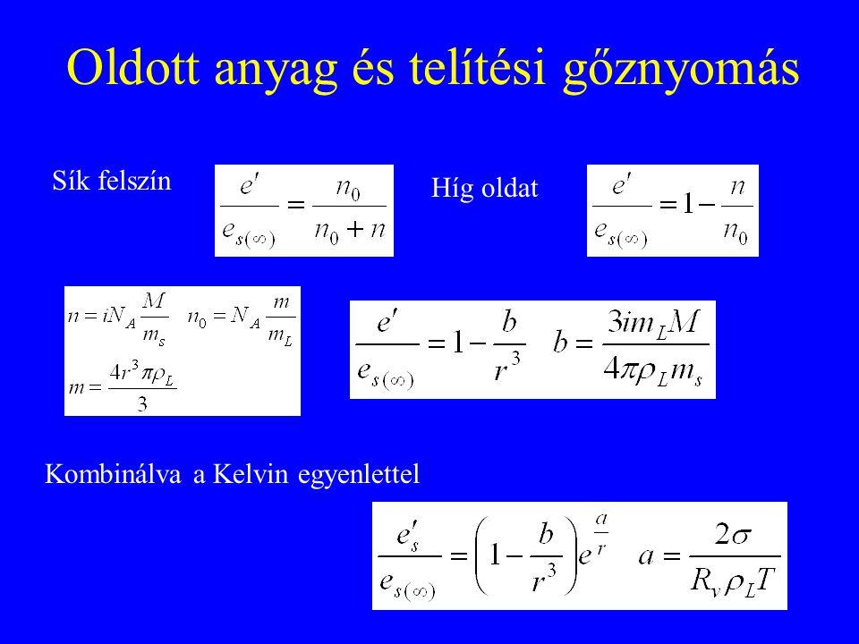 Oldott anyag és telítési gőznyomás Sík felszín Híg oldat Kombinálva a Kelvin egyenlettel