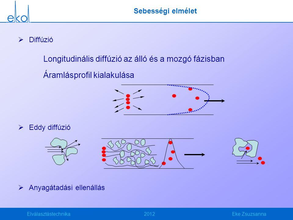Elválasztástechnika2012Eke Zsuzsanna Sebességi elmélet  Diffúzió Longitudinális diffúzió az álló és a mozgó fázisban Áramlásprofil kialakulása  Eddy diffúzió  Anyagátadási ellenállás