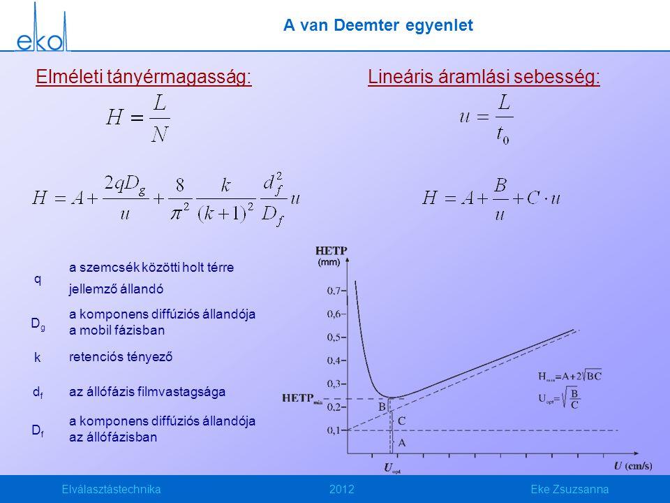 Elválasztástechnika2012Eke Zsuzsanna A van Deemter egyenlet Elméleti tányérmagasság:Lineáris áramlási sebesség: q a szemcsék közötti holt térre jellemző állandó DgDg a komponens diffúziós állandója a mobil fázisban k retenciós tényező dfdf az állófázis filmvastagsága DfDf a komponens diffúziós állandója az állófázisban