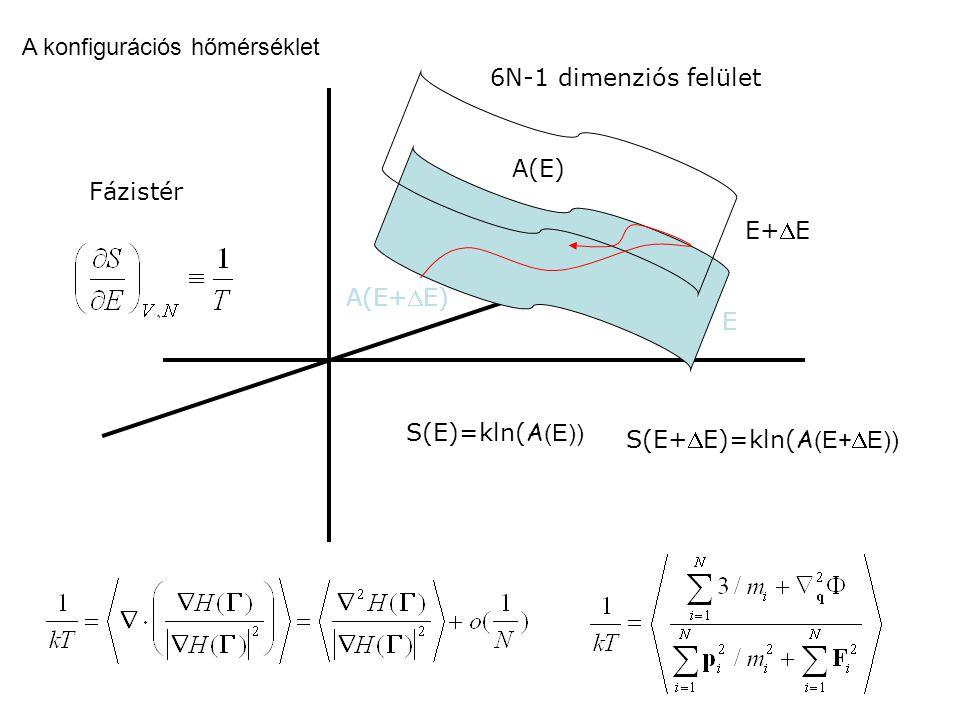 Fázistér E E+E S(E)=kln( A (E)) S(E+ D E)=kln( A (E+DE)) A(E) A(E+ D E) 6N-1 dimenziós felület A konfigurációs hőmérséklet