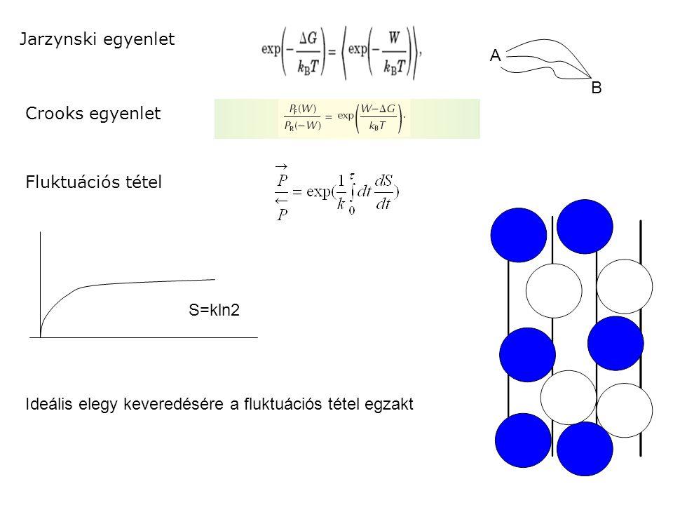 Jarzynski egyenlet Crooks egyenlet Fluktuációs tétel A B S=kln2 Ideális elegy keveredésére a fluktuációs tétel egzakt