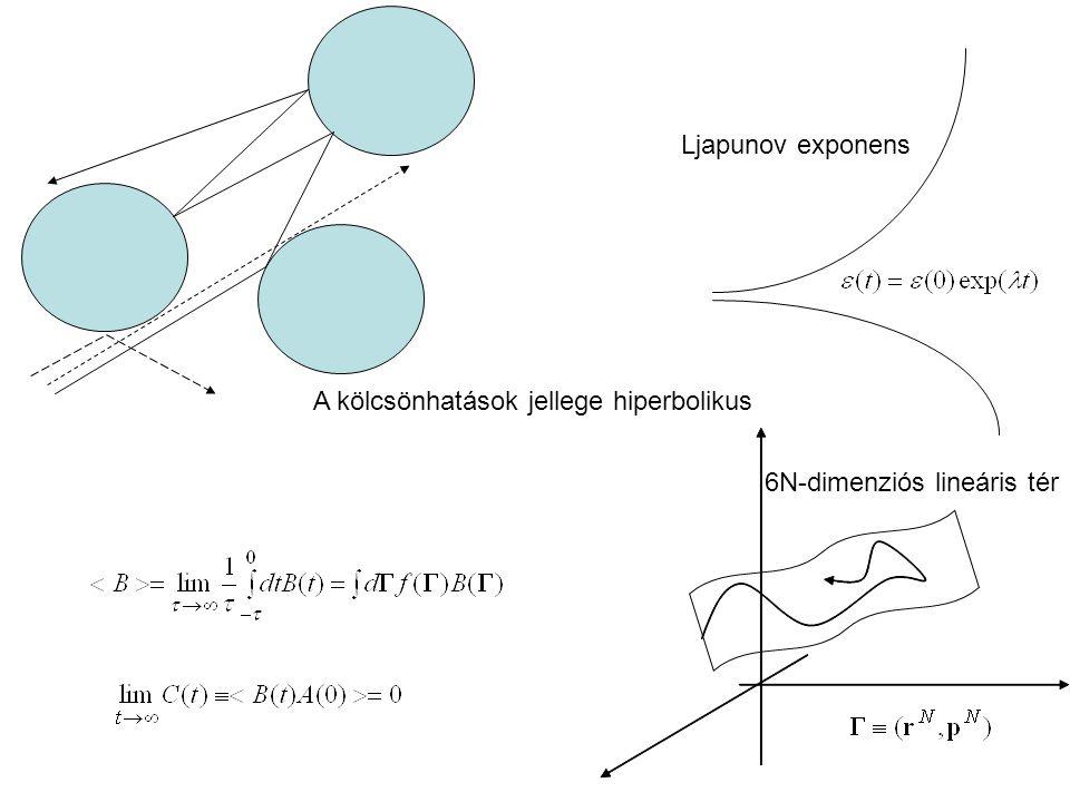 6N-dimenziós lineáris tér Ljapunov exponens A kölcsönhatások jellege hiperbolikus