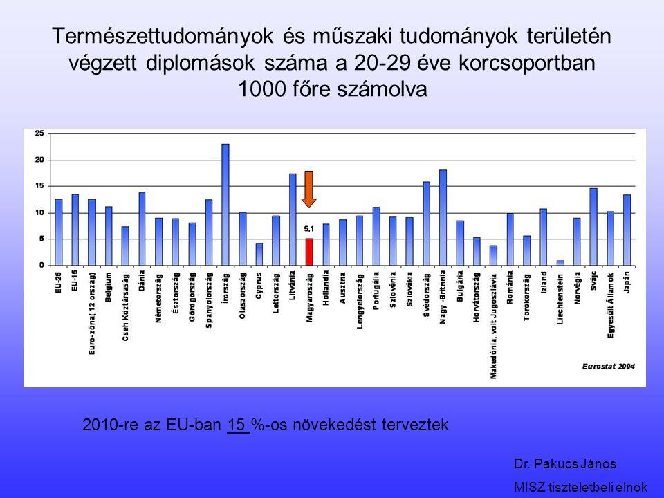 Dr. Pakucs János MISZ tiszteletbeli elnök Természettudományok és műszaki tudományok területén végzett diplomások száma a 20-29 éve korcsoportban 1000