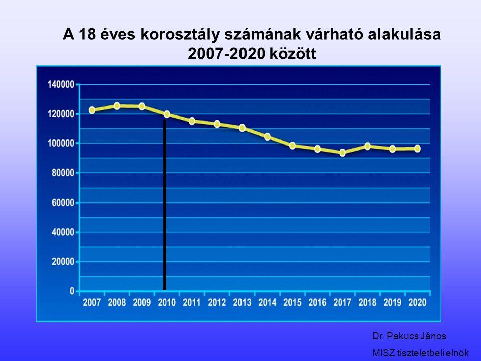 Dr. Pakucs János MISZ tiszteletbeli elnök A 18 éves korosztály számának várható alakulása 2007-2020 között