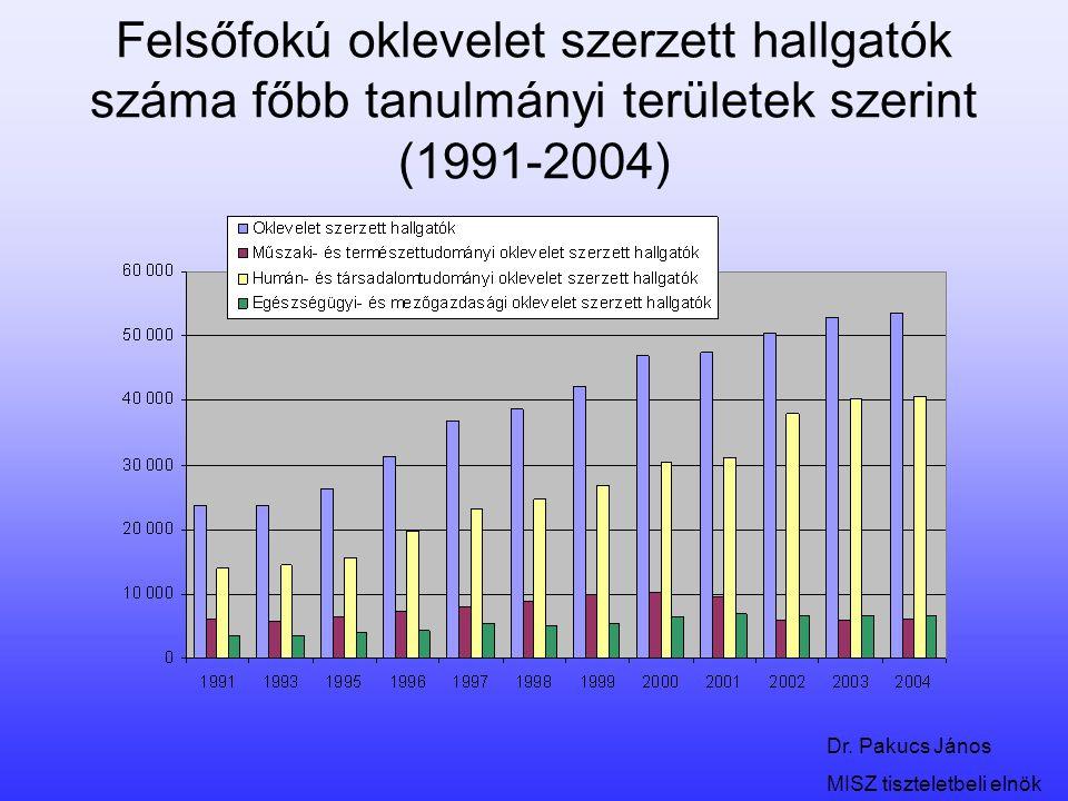 Dr. Pakucs János MISZ tiszteletbeli elnök Felsőfokú oklevelet szerzett hallgatók száma főbb tanulmányi területek szerint (1991-2004)