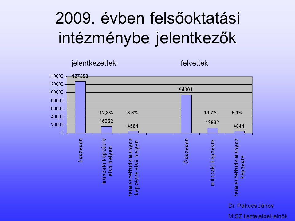 Dr. Pakucs János MISZ tiszteletbeli elnök 2009. évben felsőoktatási intézménybe jelentkezők jelentkezettekfelvettek 12,8%3,6%13,7%5,1%