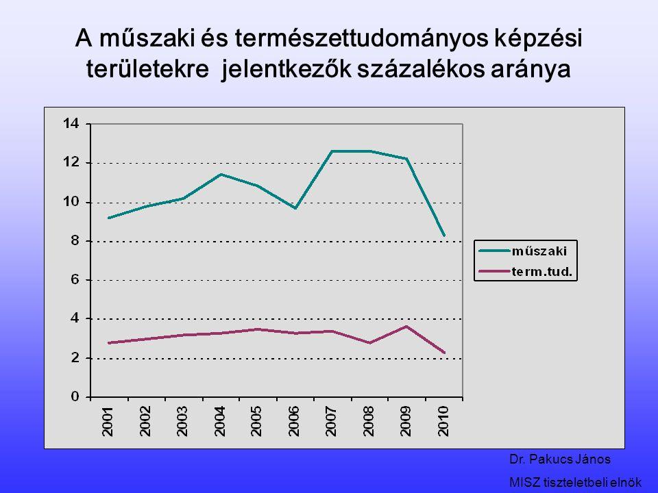 Dr. Pakucs János MISZ tiszteletbeli elnök A műszaki és természettudományos képzési területekre jelentkezők százalékos aránya