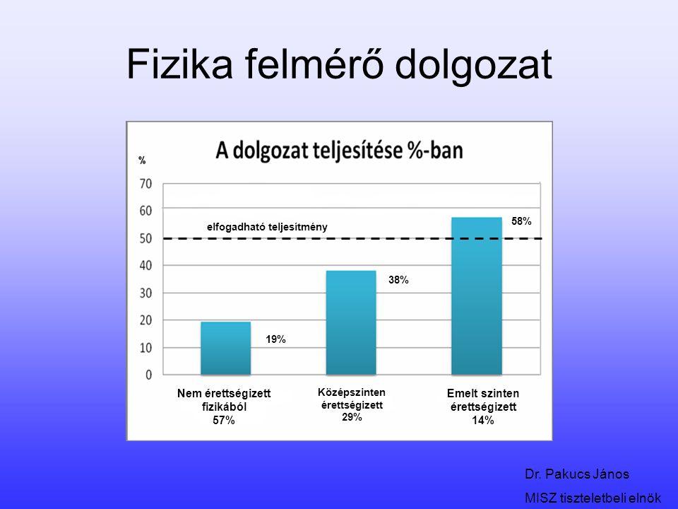 Dr. Pakucs János MISZ tiszteletbeli elnök Fizika felmérő dolgozat elfogadható teljesítmény 19% 38% 58% Nem érettségizett fizikából 57% Középszinten ér