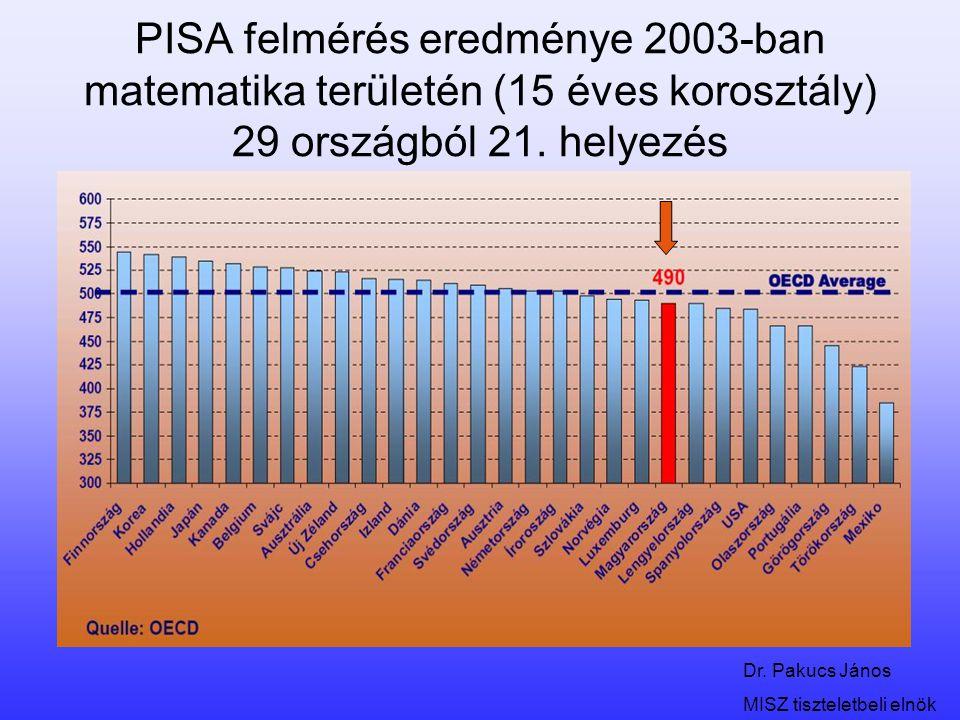 Dr. Pakucs János MISZ tiszteletbeli elnök PISA felmérés eredménye 2003-ban matematika területén (15 éves korosztály) 29 országból 21. helyezés