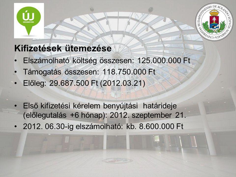 Kifizetések ütemezése Elszámolható költség összesen: 125.000.000 Ft Támogatás összesen: 118.750.000 Ft Előleg: 29.687.500 Ft (2012.03.21) Első kifizetési kérelem benyújtási határideje (előlegutalás +6 hónap): 2012.