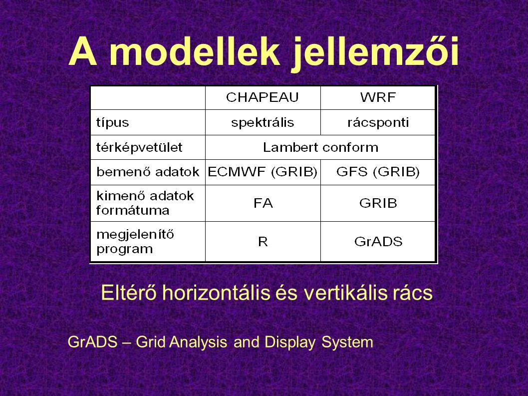 A modellek jellemzői Eltérő horizontális és vertikális rács GrADS – Grid Analysis and Display System