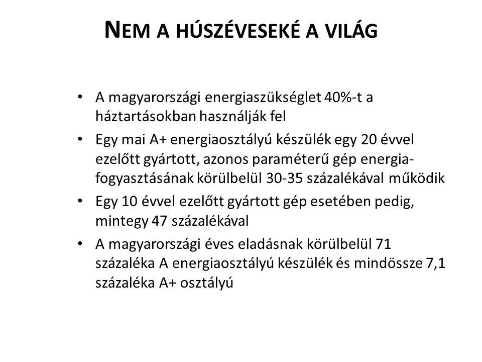 N EM A HÚSZÉVESEKÉ A VILÁG A magyarországi energiaszükséglet 40%-t a háztartásokban használják fel Egy mai A+ energiaosztályú készülék egy 20 évvel ez