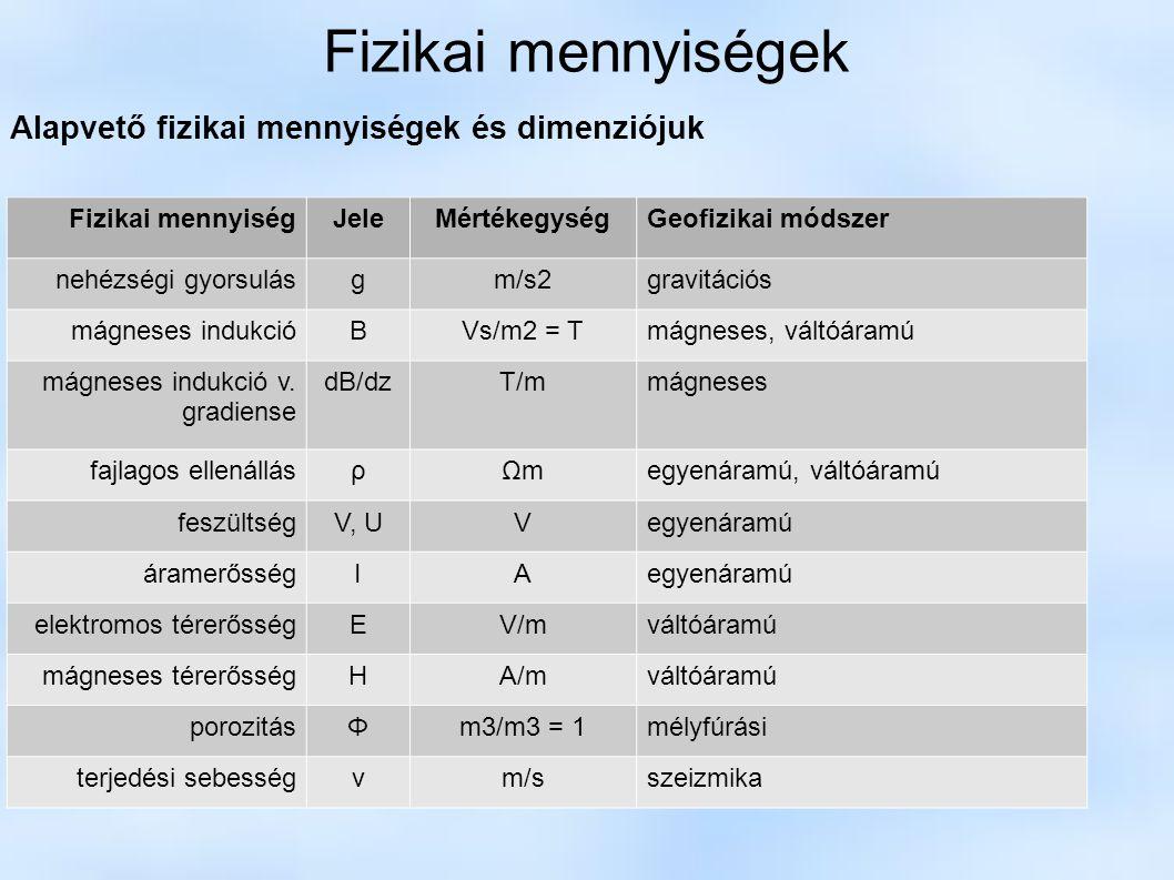 Fizikai mennyiségek Alapvető fizikai mennyiségek és dimenziójuk Fizikai mennyiségJeleMértékegységGeofizikai módszer nehézségi gyorsulásgm/s2gravitáció