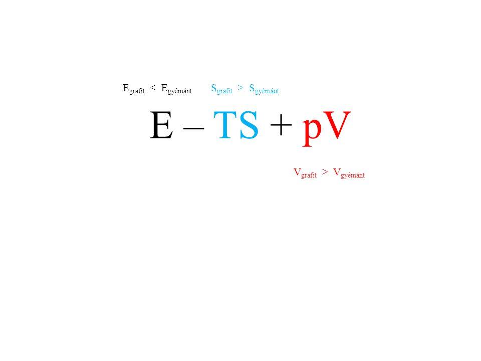 E – TS + pV E grafit S gyémánt V grafit > V gyémánt
