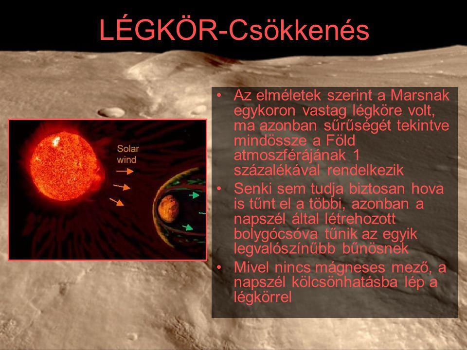 LÉGKÖR-Csökkenés Az elméletek szerint a Marsnak egykoron vastag légköre volt, ma azonban sűrűségét tekintve mindössze a Föld atmoszférájának 1 százalékával rendelkezik Senki sem tudja biztosan hova is tűnt el a többi, azonban a napszél által létrehozott bolygócsóva tűnik az egyik legvalószínűbb bűnösnek Mivel nincs mágneses mező, a napszél kölcsönhatásba lép a légkörrel