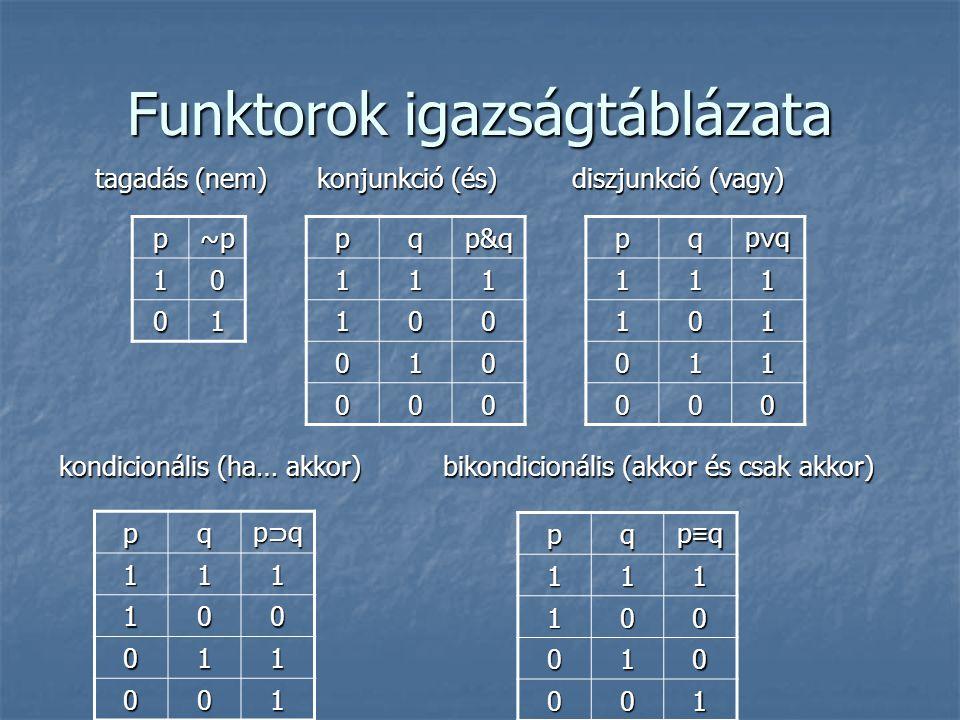 Funktorok igazságtáblázata tagadás (nem) konjunkció (és) diszjunkció (vagy) kondicionális (ha… akkor)bikondicionális (akkor és csak akkor) pq p⊃qp⊃qp⊃qp⊃q 111 100 011 001 p~p10 01pq p&q 111 100 010 000pq p∨qp∨qp∨qp∨q111 101 011 000 pq p≡qp≡qp≡qp≡q111 100 010 001