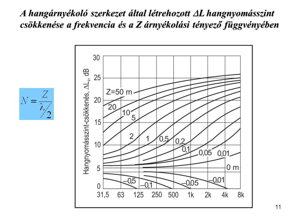 A hangárnyékoló szerkezet által létrehozott  L hangnyomásszint csökkenése a frekvencia és a Z árnyékolási tényező függvényében 11