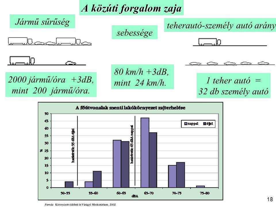 A közúti forgalom zaja 80 km/h +3dB, mint 24 km/h. 2000 jármű/óra +3dB, mint 200 jármű/óra. 1 teher autó = 32 db személy autó Jármű sűrűség sebessége