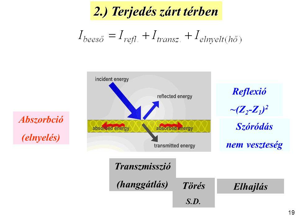 2.) Terjedés zárt térben Transzmisszió (hanggátlás) Törés S.D. Reflexió ~(Z 2 -Z 1 ) 2 Abszorbció (elnyelés) Szóródás nem veszteség Elhajlás 19