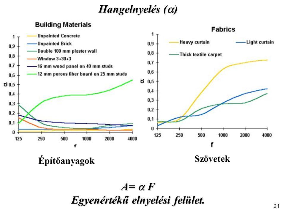 Hangelnyelés (  ) Építőanyagok Szövetek A=  F Egyenértékű elnyelési felület. 21