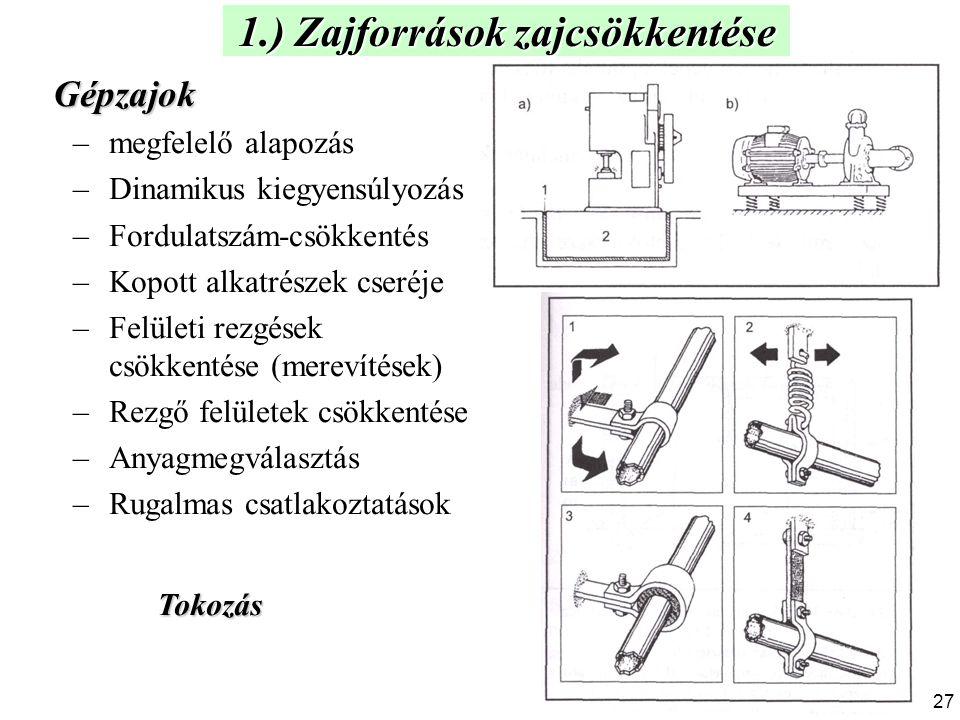 Gépzajok –megfelelő alapozás –Dinamikus kiegyensúlyozás –Fordulatszám-csökkentés –Kopott alkatrészek cseréje –Felületi rezgések csökkentése (merevítés