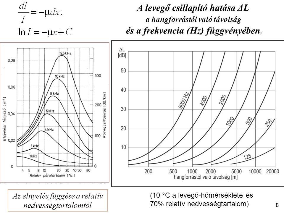 A levegő csillapító hatása ΔL a hangforrástól való távolság és a frekvencia (Hz) függvényében. (10 °C a levegő-hőmérséklete és 70% relatív nedvességta