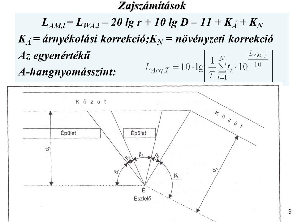 Zajszámítások L AM,i = L WA,i – 20 lg r + 10 lg D – 11 + K Á + K N K Á = árnyékolási korrekció;K N = növényzeti korrekció Az egyenértékű A-hangnyomáss