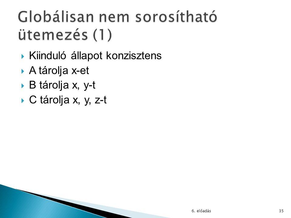  Kiinduló állapot konzisztens  A tárolja x-et  B tárolja x, y-t  C tárolja x, y, z-t 6.
