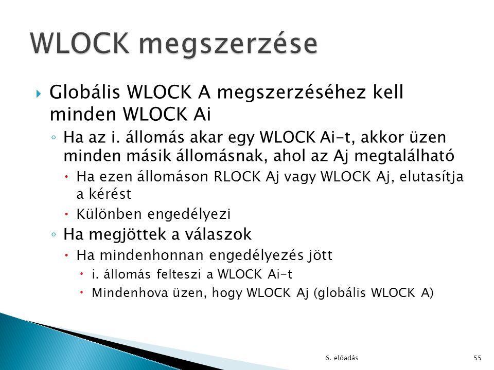  Globális WLOCK A megszerzéséhez kell minden WLOCK Ai ◦ Ha az i. állomás akar egy WLOCK Ai-t, akkor üzen minden másik állomásnak, ahol az Aj megtalál