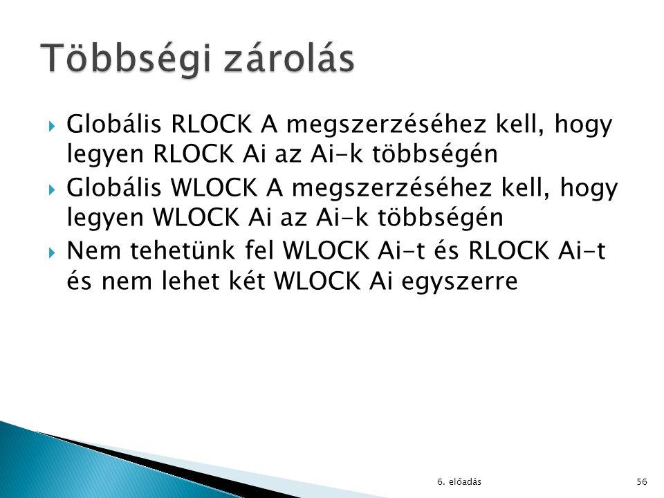  Globális RLOCK A megszerzéséhez kell, hogy legyen RLOCK Ai az Ai-k többségén  Globális WLOCK A megszerzéséhez kell, hogy legyen WLOCK Ai az Ai-k tö