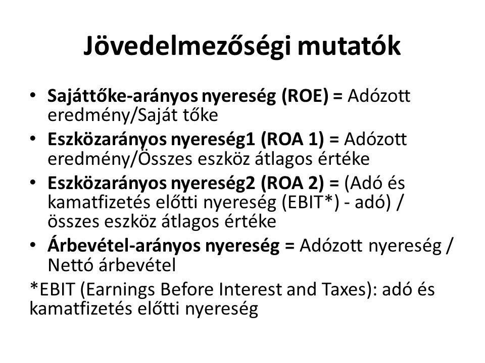 Jövedelmezőségi mutatók Sajáttőke-arányos nyereség (ROE) = Adózott eredmény/Saját tőke Eszközarányos nyereség1 (ROA 1) = Adózott eredmény/Összes eszköz átlagos értéke Eszközarányos nyereség2 (ROA 2) = (Adó és kamatfizetés előtti nyereség (EBIT*) - adó) / összes eszköz átlagos értéke Árbevétel-arányos nyereség = Adózott nyereség / Nettó árbevétel *EBIT (Earnings Before Interest and Taxes): adó és kamatfizetés előtti nyereség