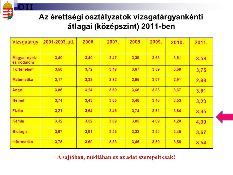 Az érettségi osztályzatok vizsgatárgyankénti átlagai (középszint) 2011-ben A sajtóban, médiában ez az adat szerepelt csak! Vizsgatárgy2001-2003. átl.2