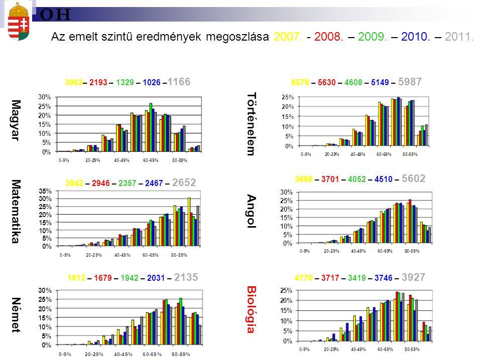 Az emelt szintű eredmények megoszlása 2007. - 2008. – 2009. – 2010. – 2011. Magyar Matematika Német Történelem Angol Biológia 3963– 2193 – 1329 – 1026