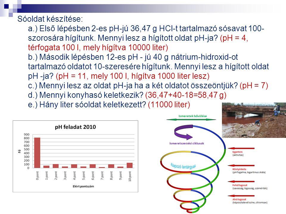 Sóoldat készítése: a.) Első lépésben 2-es pH-jú 36,47 g HCl-t tartalmazó sósavat 100- szorosára hígítunk. Mennyi lesz a hígított oldat pH-ja? (pH = 4,