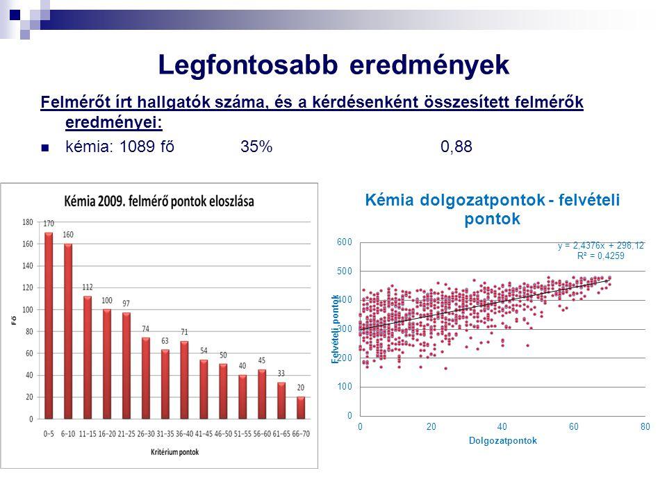 Legfontosabb eredmények Felmérőt írt hallgatók száma, és a kérdésenként összesített felmérők eredményei: kémia: 1089 fő 35%0,88