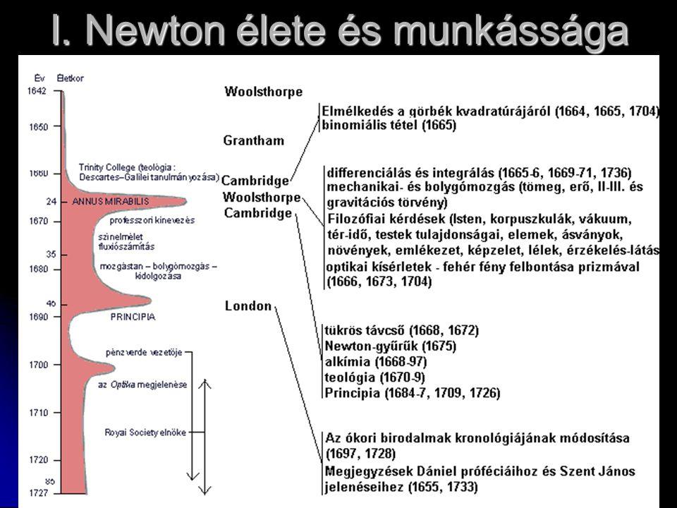 I. Newton élete és munkássága