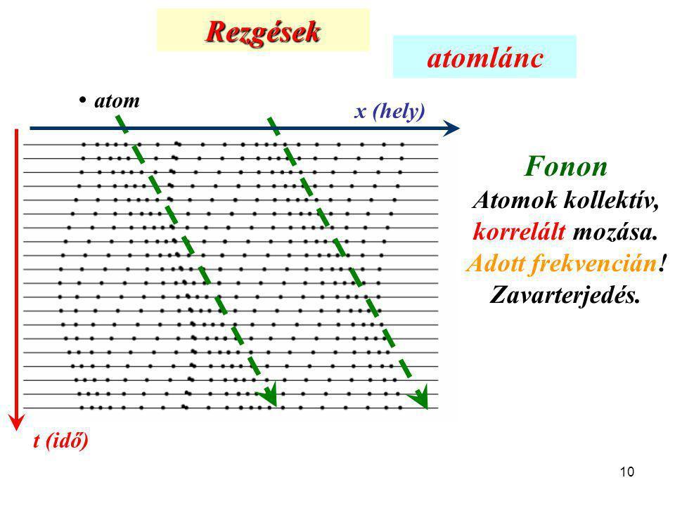 10 Rezgések t (idő) x (hely) atom atomlánc Fonon Atomok kollektív, korrelált mozása. Adott frekvencián! Zavarterjedés.