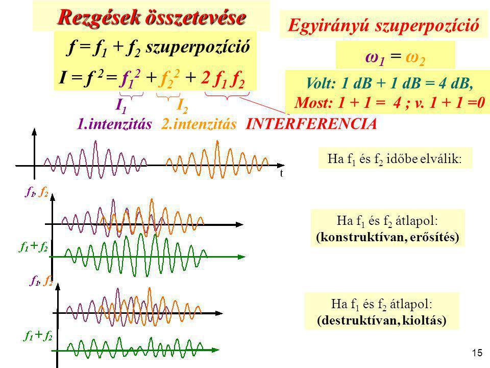 15 f = f 1 + f 2 szuperpozíció I = f 2 = f 1 2 + f 2 2 + 2 f 1 f 2 I 1 I 2 1.intenzitás 2.intenzitás INTERFERENCIA Rezgések összetevése Egyirányú szup