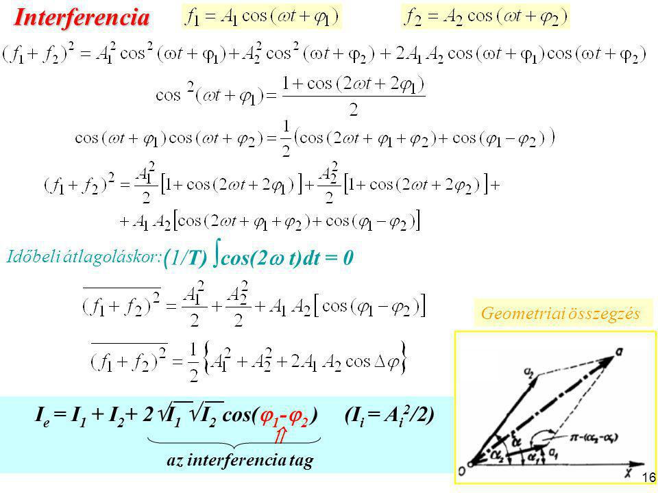 16 I e = I 1 + I 2 + 2  I 1  I 2 cos(  1 -  2 ) (I i = A i 2 /2)  az interferencia tag Időbeli átlagoláskor: ( 1/T) ∫ cos(2  t)dt = 0 Interferen