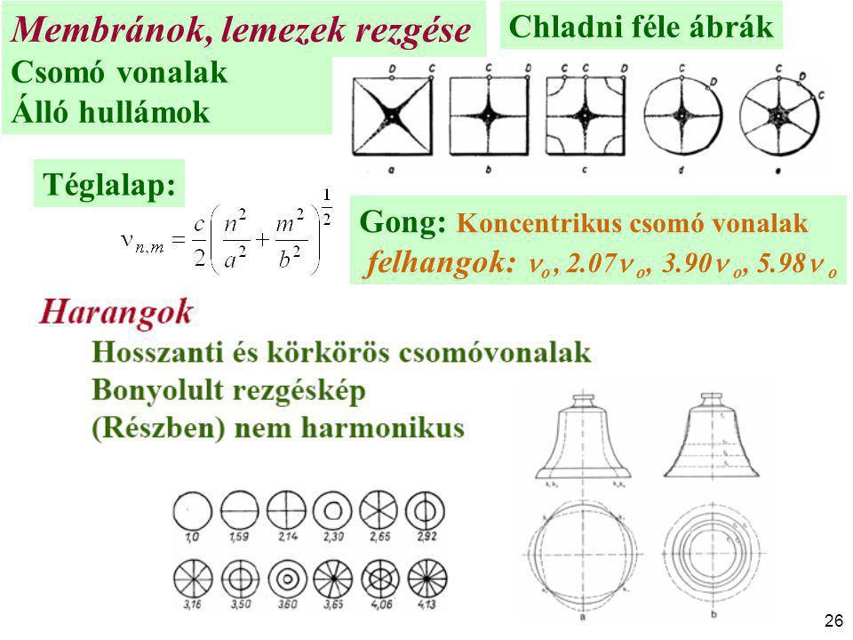26 Membránok, lemezek rezgése Csomó vonalak Álló hullámok Chladni féle ábrák Gong: Koncentrikus csomó vonalak felhangok: o, 2.07 o, 3.90 o, 5.98 o Tég