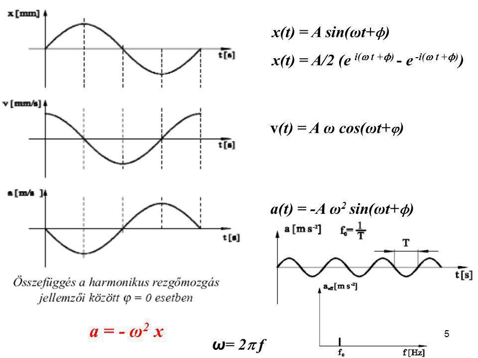 5 x(t) = A sin(ωt+ ϕ ) v(t) = A ω cos(ωt+  ) a(t) = -A ω 2 sin(ωt+ ϕ ) x(t) = A/2 (e i(  t + ϕ ) - e -i(  t + ϕ ) ) ω = 2  f a = - ω 2 x